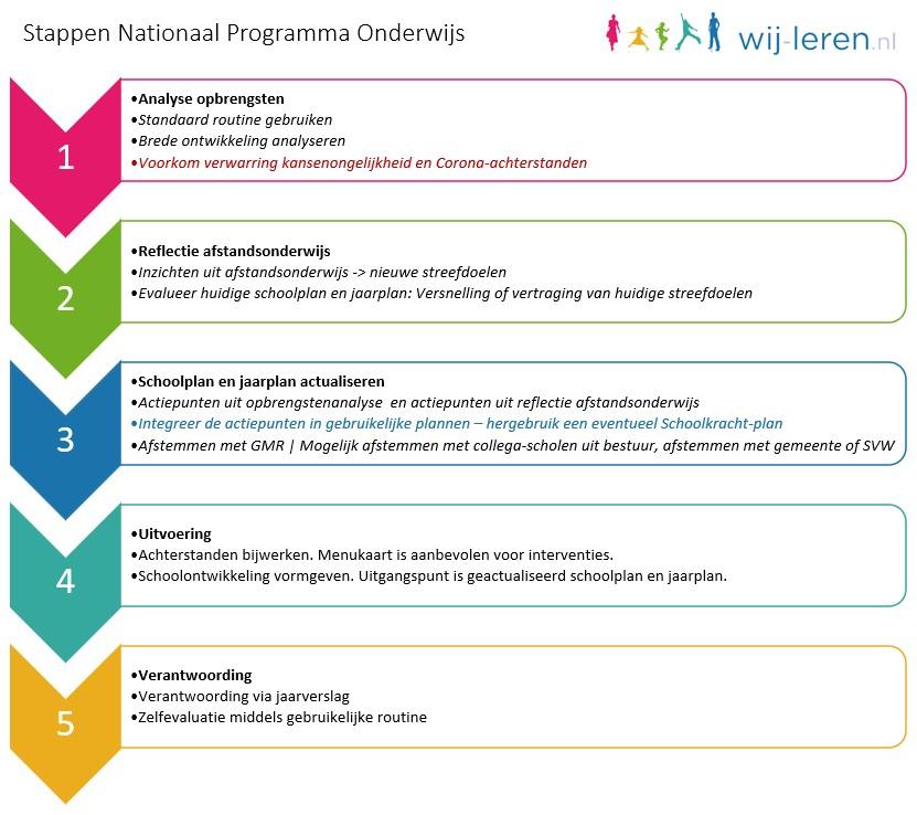 Nationaal Programma Onderwijs stappen