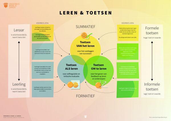 Toetsen - Summatief - Formatief