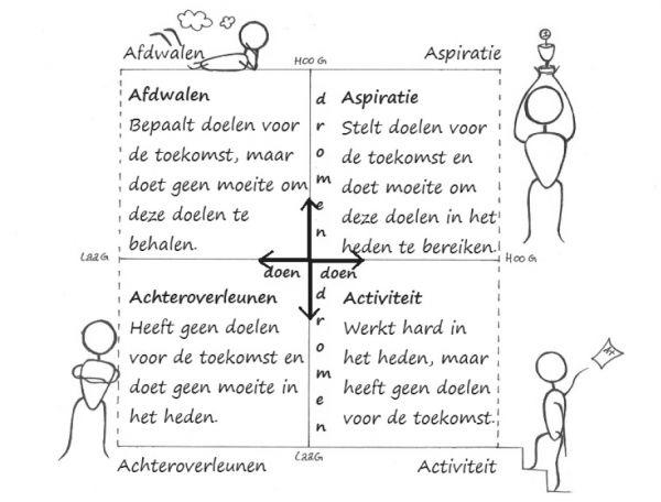 Welke houding heeft jouw leerling? Als het goed is: Aspiraties! Bron: Uitgeverij Pica