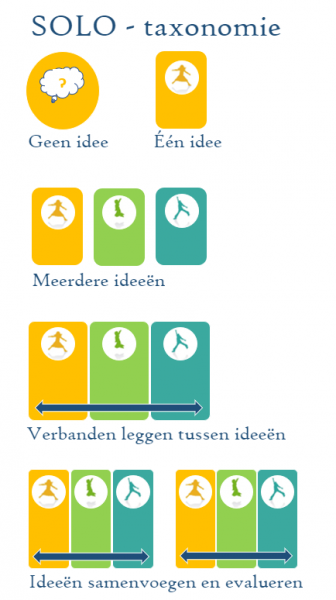 SOLO taxonomie