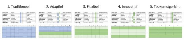 Vijf fasen model gepersonaliseerd onderwijs