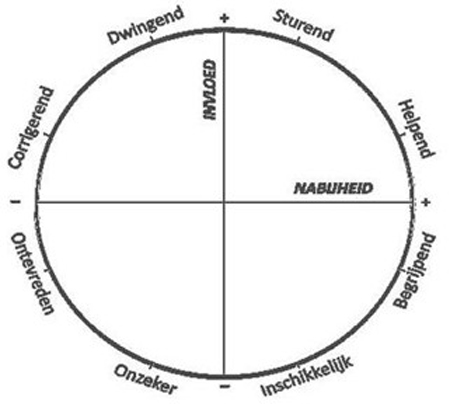 Interpersoonlijke Cirkel Docent