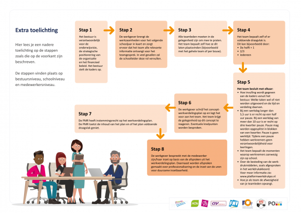 Werkverdelingplan