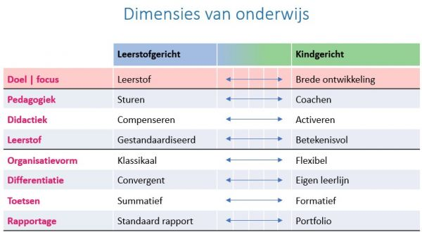 Dimensies van onderwijs