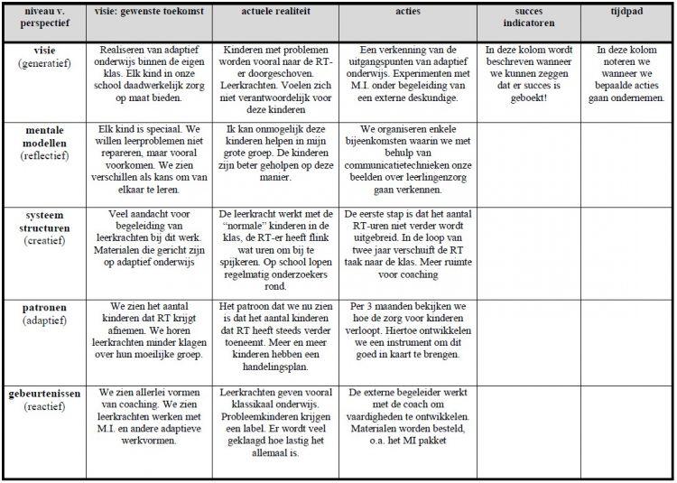 plan van aanpak kind Duurzame schoolontwikkeling: werken aan het schoolplan in een  plan van aanpak kind
