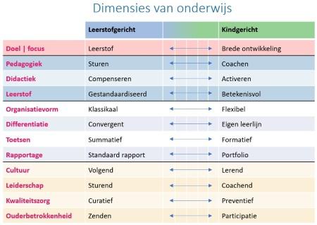Dimensies van het onderwijs - Karels