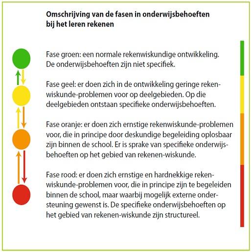 Fasen onderwijsbehoeften rekenen