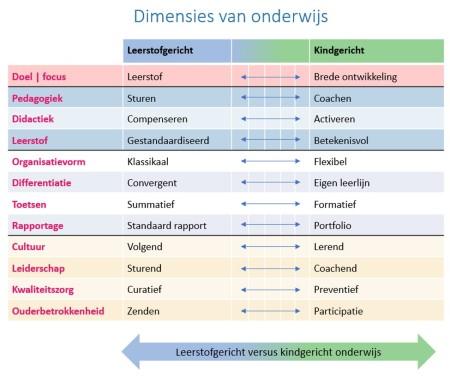 Dimensies van het onderwijs