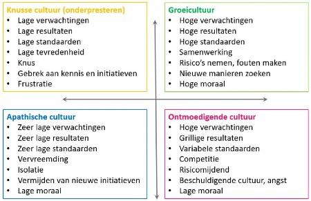 Model cultuur - uitnodiging en uitdaging