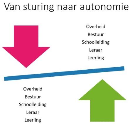 autonomie versus sturing in onderwijs